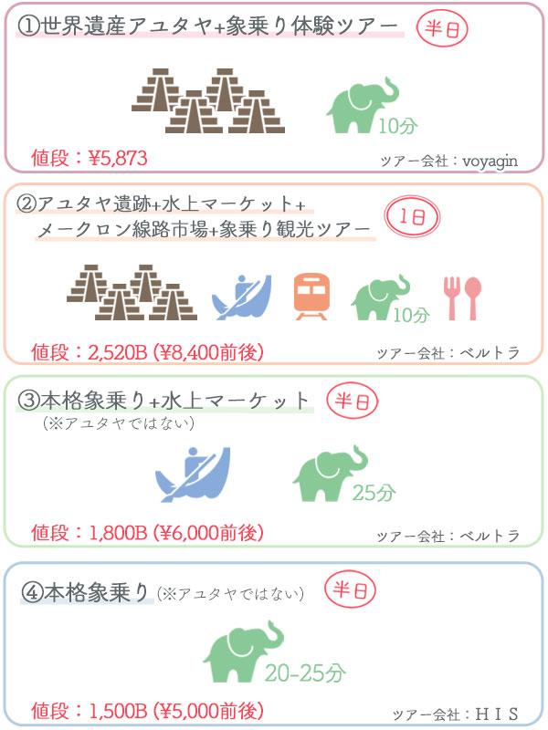 タイ象乗りツアー比較