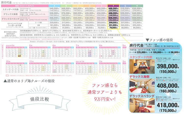 ファン感と通常ツアーの料金の差は9万円!?