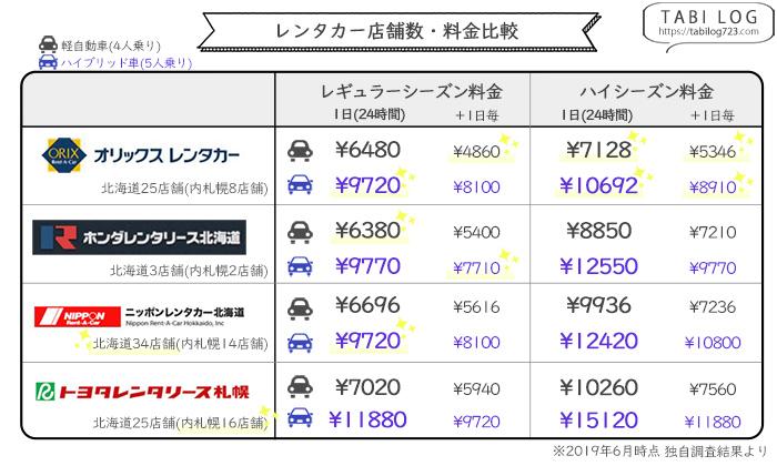北海道レンタカー 料金&店舗数比較
