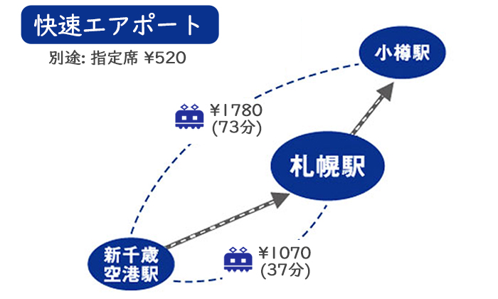 新千歳空港からJR快速エアポートで 小樽へ行く方法