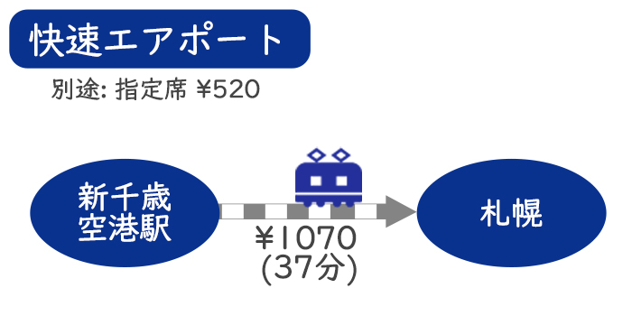 【新千歳空港⇔札幌】 電車(JR快速エアポート)での行き方