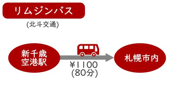 【新千歳空港⇔札幌】 リムジンバスでの行き方