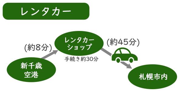 【新千歳空港⇔札幌】 レンタカーでの行き方