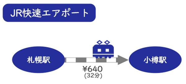 電車で札幌から小樽へ行く方法