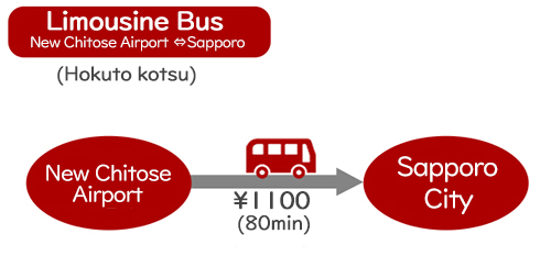 Transportation② by Limousine Bus