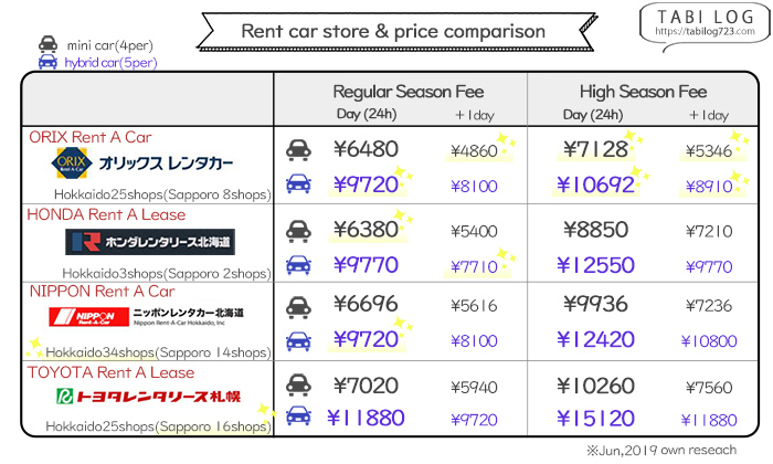 Airport Rental Car Price Comparison