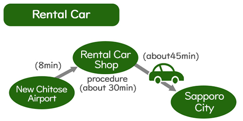 Transportation③ by Rental Car