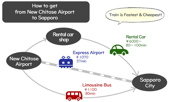 transportation airport to sapporo city
