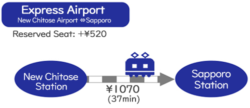 Transportation① by Express Airport