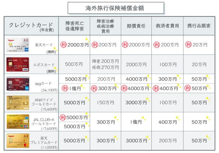 クレジットカード海外旅行保険補償金額一覧表