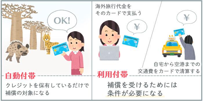 クレジットカード利用付帯と自動付帯