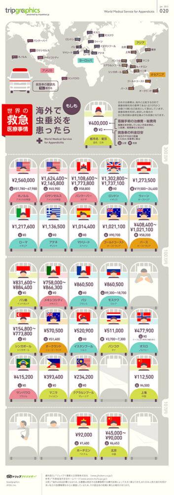 海外でかかる医療費