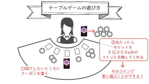 カジノクーポンの使い方 テーブルゲーム編