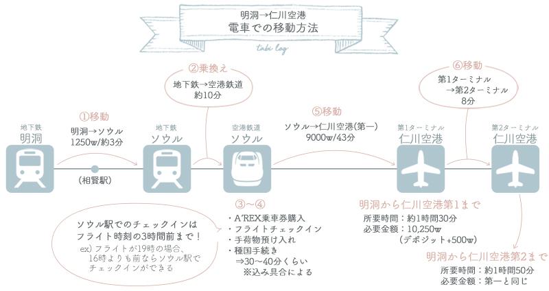 明洞→仁川空港 電車での移動方法