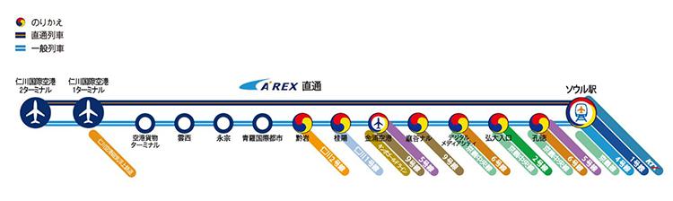 明洞⇔仁川空港arex