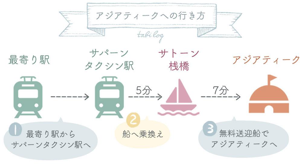 アジアティーク行き方図解
