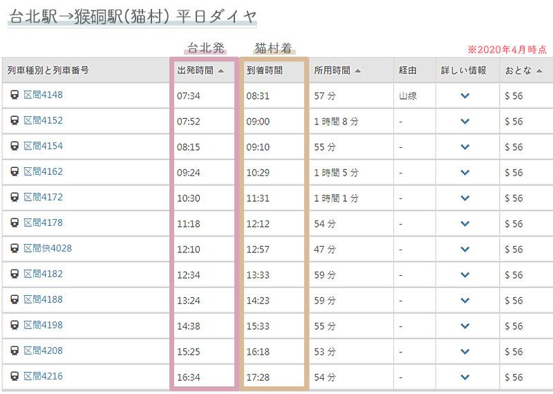 台北→猫村(猴硐)平日ダイヤ表