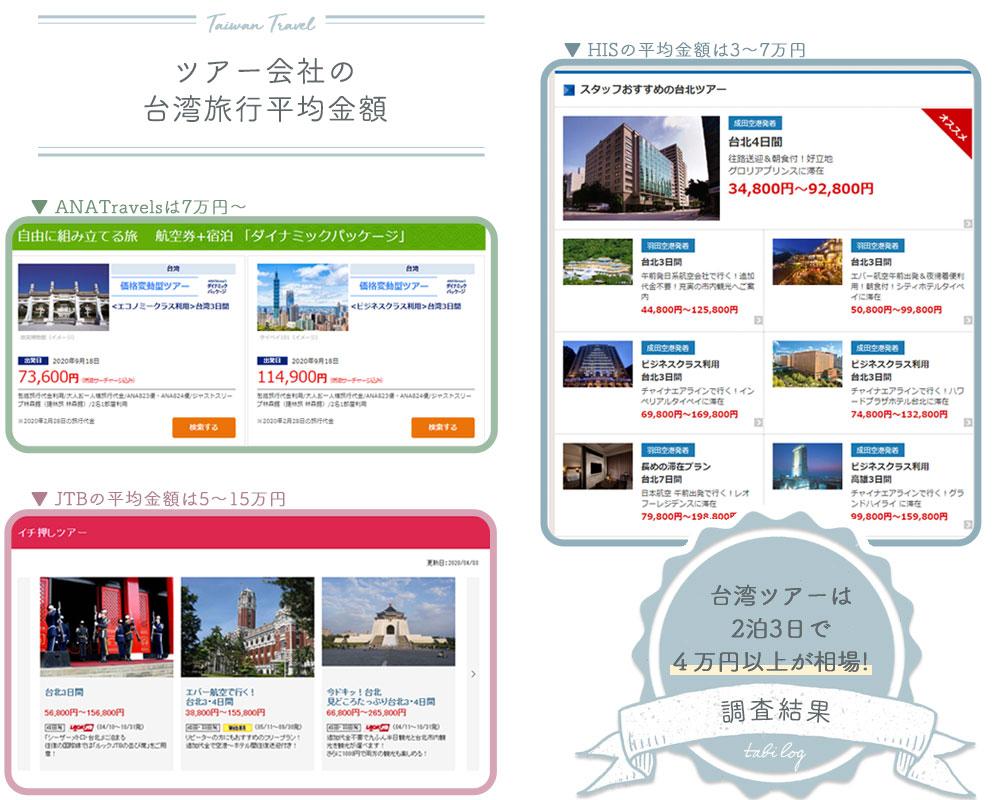 台湾旅行平均金額