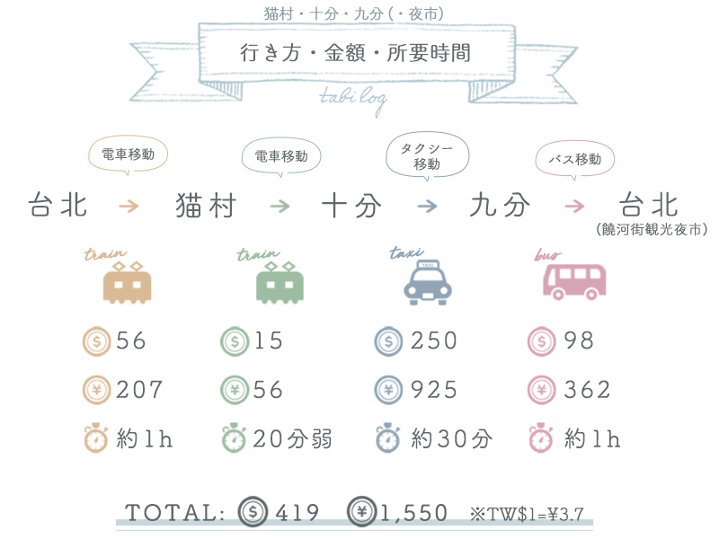 猫村・十分・九分・(夜市)・台北  行き方・金額・所要時間