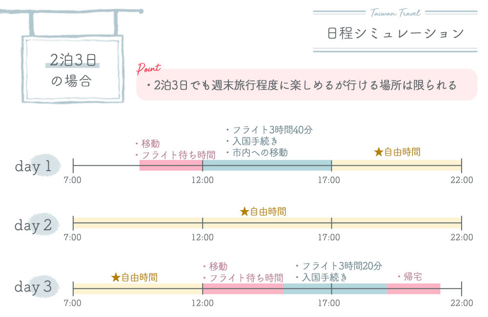 日程シミュレーション【2泊3日】