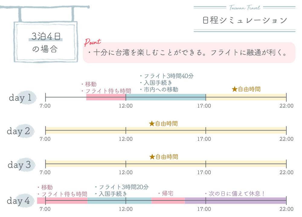 日程シミュレーション【3泊4日】