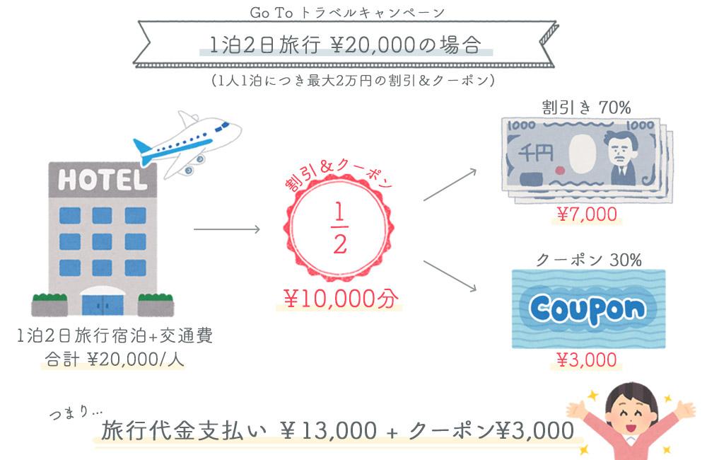 GoToトラベルキャンペーン 旅費が2万円の場合
