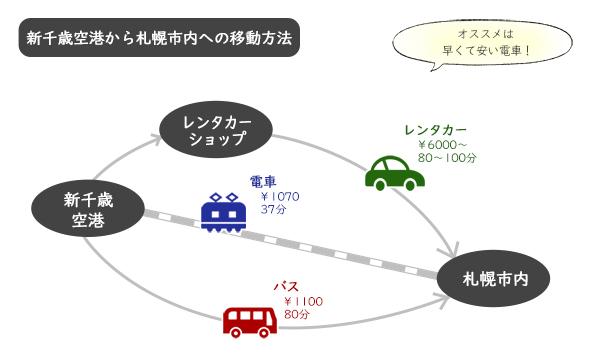 【新千歳空港⇔札幌】電車・バス・レンタカー行き方