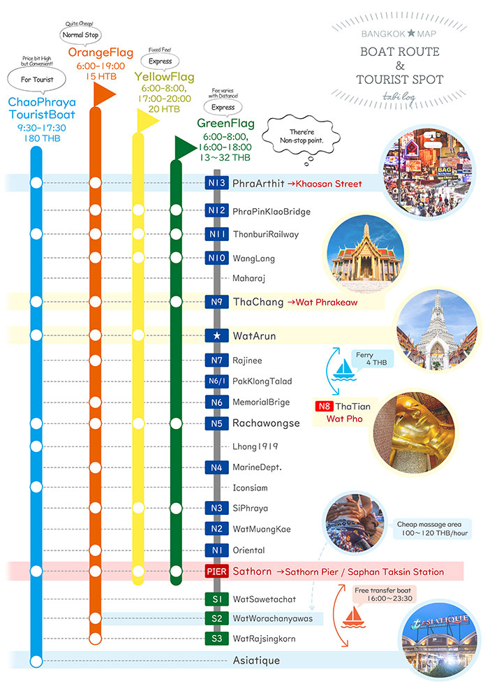 【With Sightseeing Spots】 Bangkok Boat Route Map