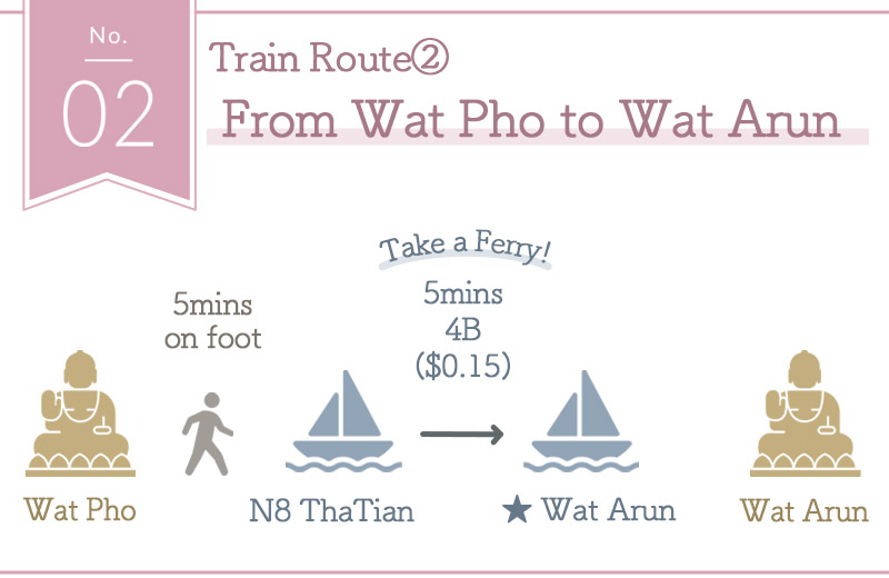 Train Route② How to get to Wat Arun