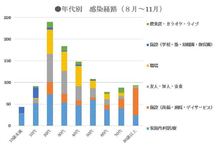 大田区コロナ感染経路
