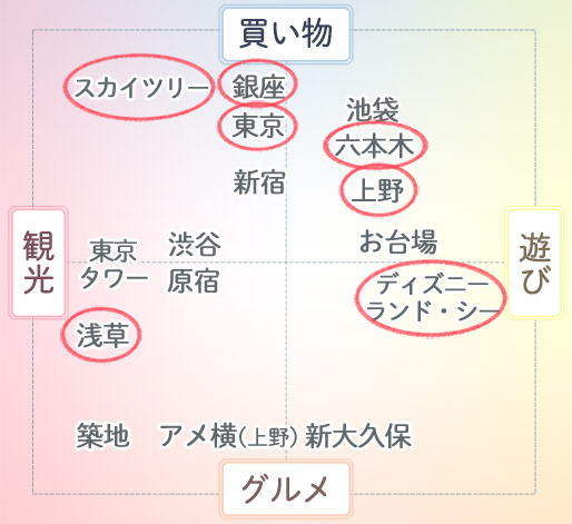 東京観光スポットマトリックス
