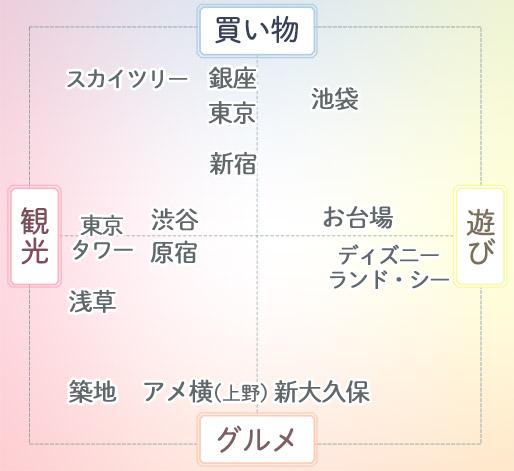 東京観光マトリックス