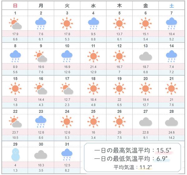 3月東京の天気気温