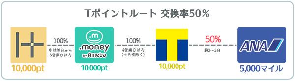 ANAマイル交換率50% Tポイントルート