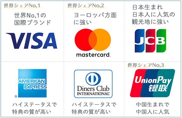 5大国際ブランド特徴