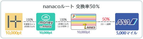 ANAマイル交換率50% nanacoルート