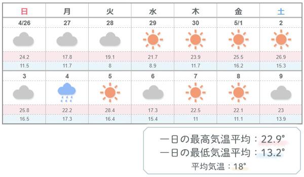 ゴールデンウィーク 東京の気温