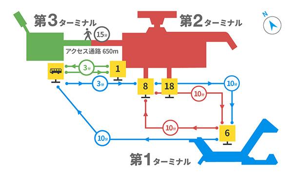 成田空港ターミナル間の移動