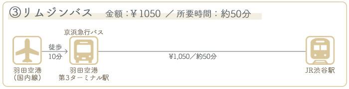 羽田空港→渋谷駅 ②バスでのアクセス