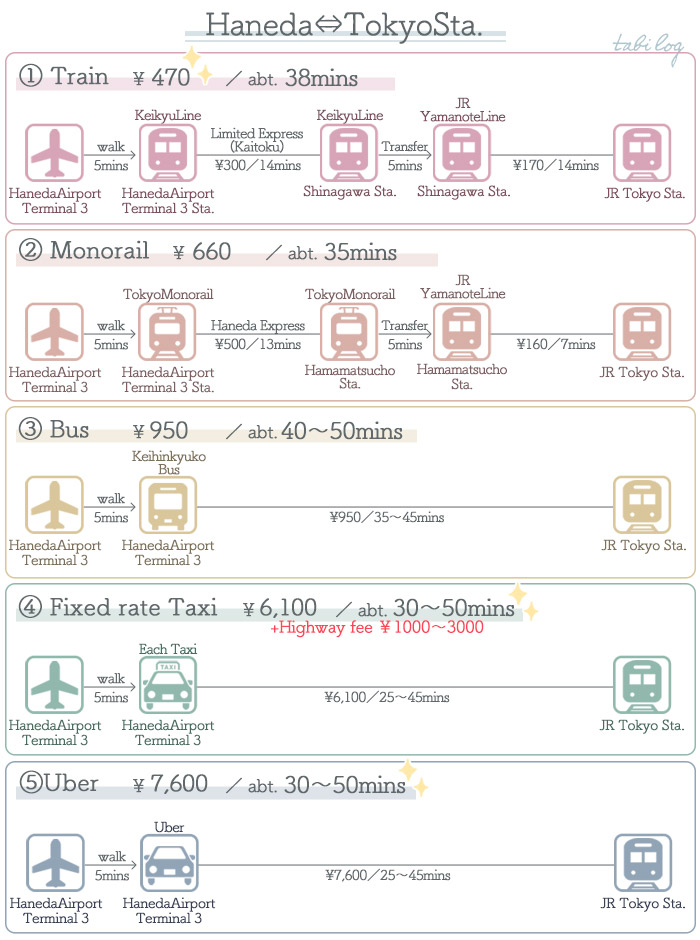 Access Guide Haneda ⇔ Tokyo