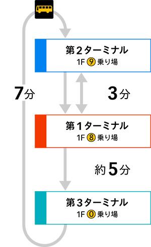 羽田ターミナル間の移動