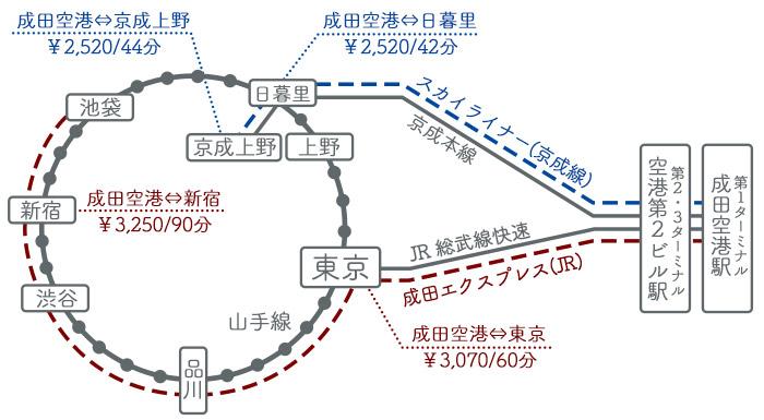 成田エクスプレス スカイライナー マップ 料金 時間
