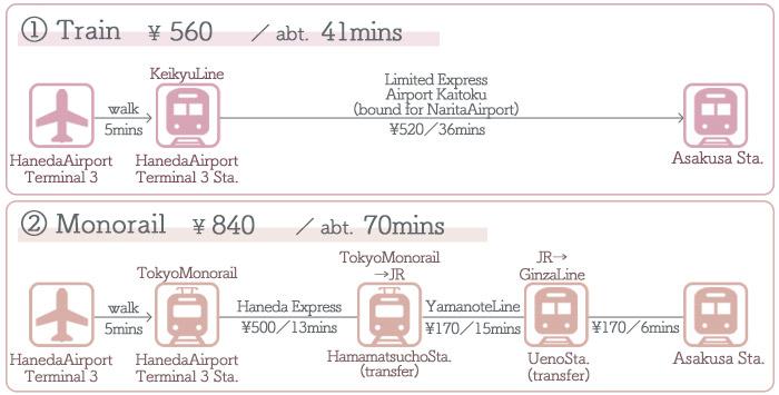 HanedaAirport → Asakusa ①Access by Train