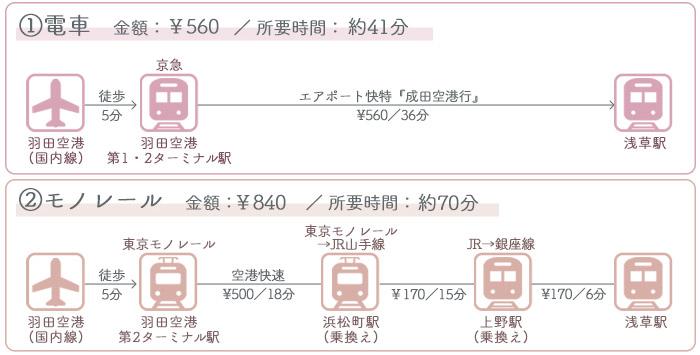 羽田空港→浅草 ①電車でのアクセス