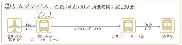 羽田空港→浅草 ②バスでのアクセス