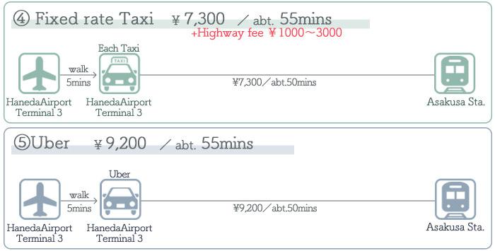 Haneda Airport → Asakusa ③Access by Taxi
