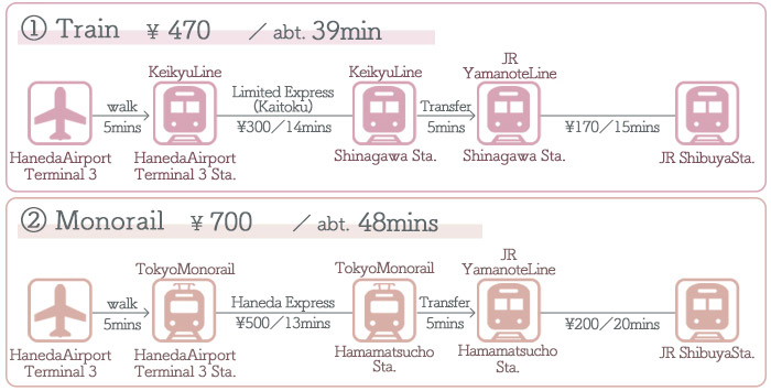 HanedaAirport → Shibuya ①Access by Train