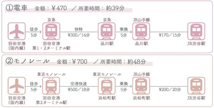 羽田空港→渋谷駅 ①電車でのアクセス