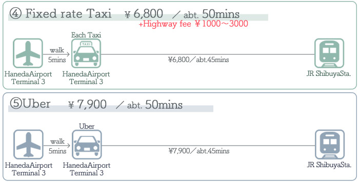 Haneda Airport → Shibuya ③Access by Taxi