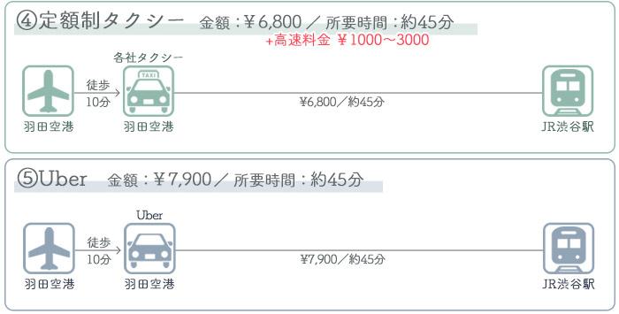 羽田空港→渋谷駅 ③タクシーでのアクセス